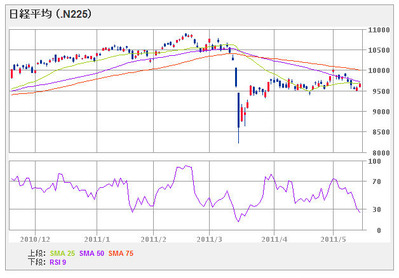 nikkei225_110518_6month