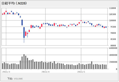 nikkei225_110525_3month