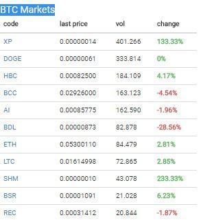 io_market_XP_DOGE