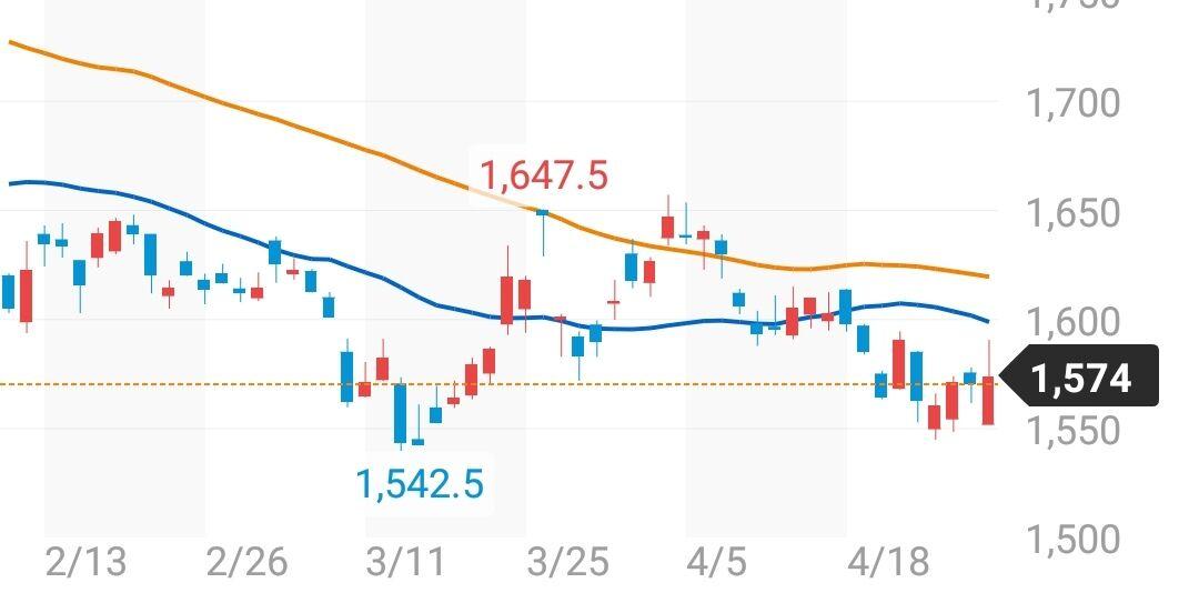 オリックス の 株価