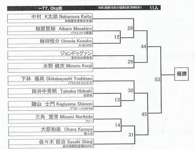 ADCCアジア予選2008_77kg