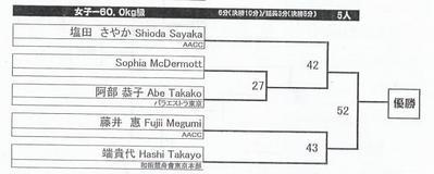 ADCCアジア予選2008_女子60kg以下