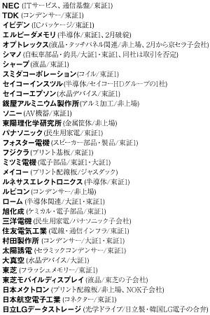 アップル社が公表した取引先リストにある日本企業