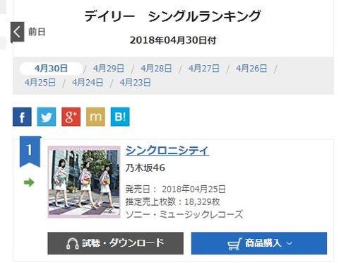 【乃木坂46】20thシングル『シンクロニシティ』7日目売上18,329枚でオリコン1位を継続!