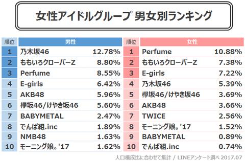 【乃木坂46】『好きなアイドルグループ』にて乃木坂46が総合2位! 男性1位、女性4位にランクイン!【LINEアンケート】