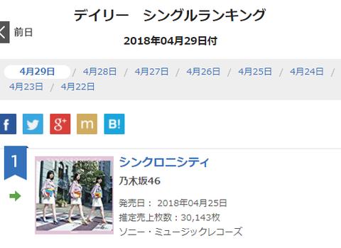 【乃木坂46】20thシングル『シンクロニシティ』初週売上合計は1,116,183枚!記録更新おめでとう~!