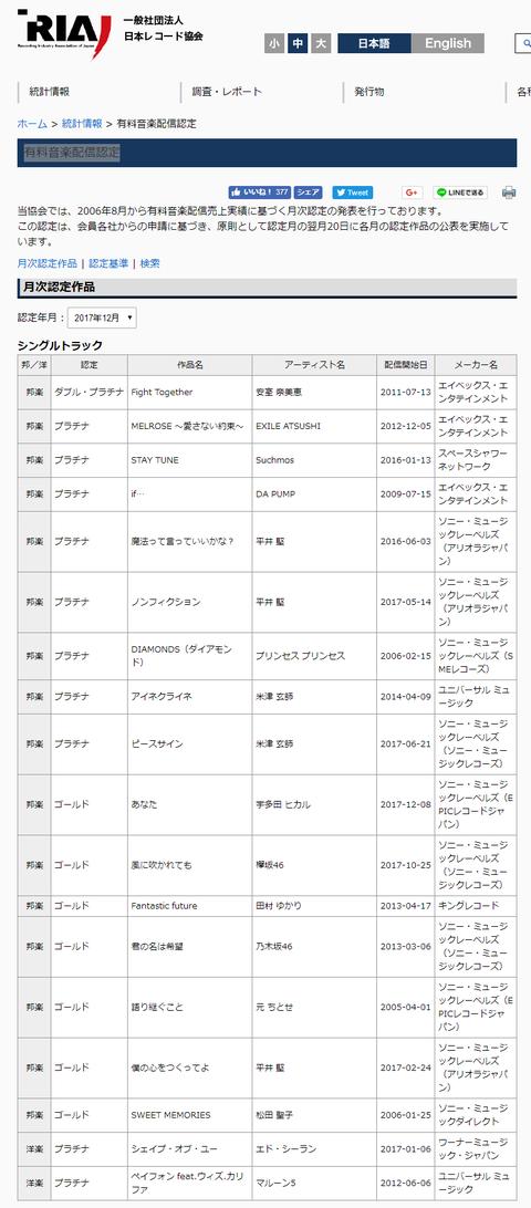screencapture-riaj-or-jp-f-data-cert-hs-html-1516316126522