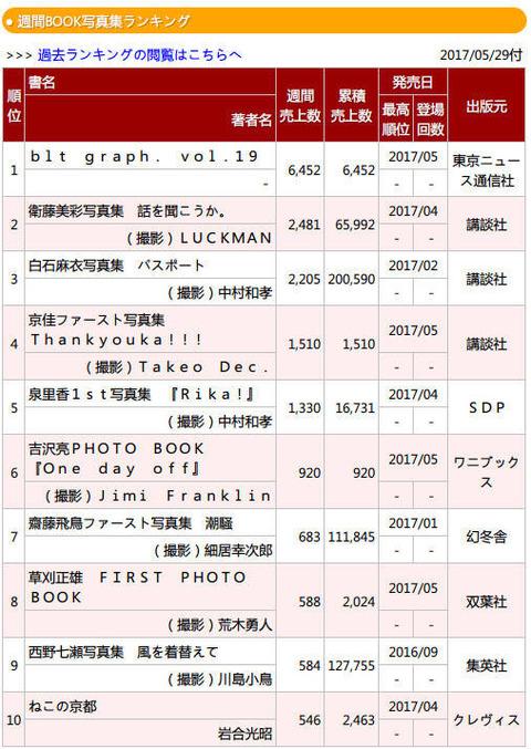 【乃木坂46】白石麻衣『パスポート』がついに20万部を達成!衛藤美彩 写真集『話を聞こうか。』も65,000部突破!