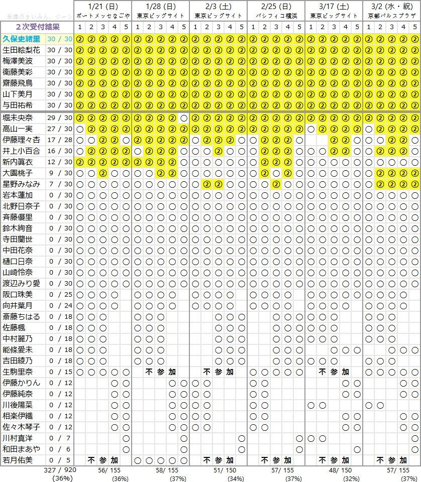 【エンタメ画像】【乃木坂46】3期4名含む7名が全完売!!! 19th個別握手会『1次受付結果』完売状況!!!