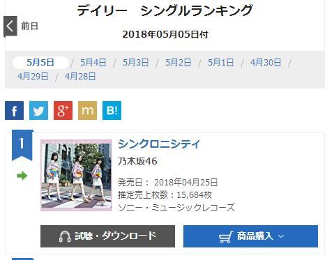 【乃木坂46】20thシングル『シンクロニシティ』12日目売上15684枚で一位獲得!本日の全握砲含まずでさらに売上を伸ばす!