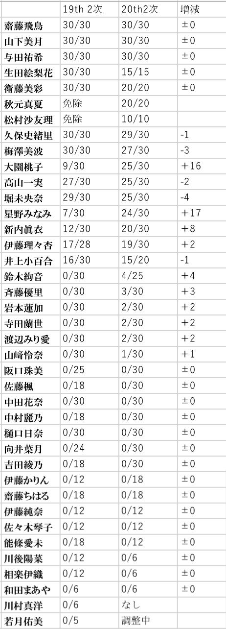 【乃木坂46】星野×新内×大園『19thと20thの2次完売表』比較すると伸び率が凄いことが判明!
