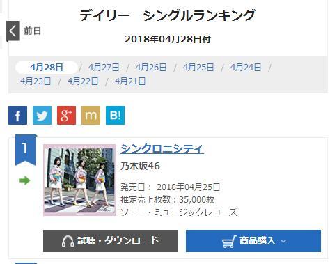 【乃木坂46】20thシングル『シンクロニシティ』5日目売上35,000枚で108万枚突破!