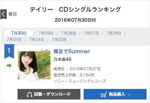 【乃木坂46】15th『裸足でSummer』5日目は9,184枚!累計702,653枚!