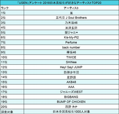【乃木坂46】『USENアンケート2018小学生が好きなアーティスト』に乃木坂が1位に!
