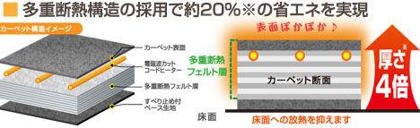 熱を逃がさない構造の電気ホットカーペット