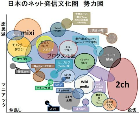 2010年頃のネット勢力図