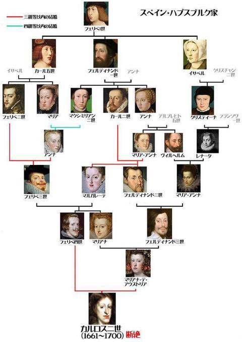 スペインのハプスブルグ家の家系図