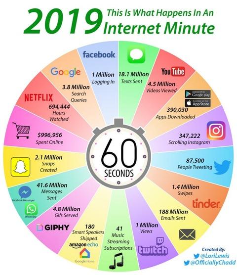 インターネットで1分間に起こること。
