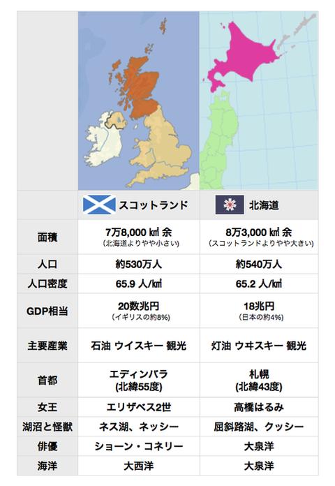 スコットランドと北海道の違い