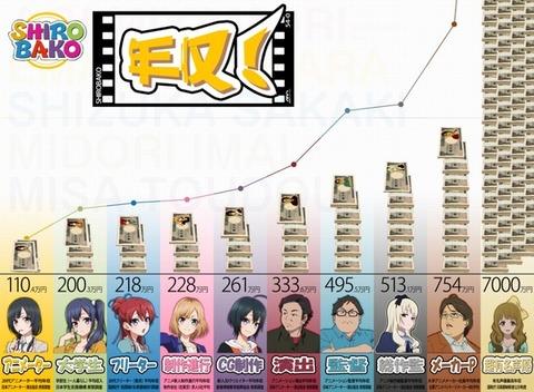 アニメ業界の年収一覧