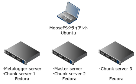 MooseFS システム構成図
