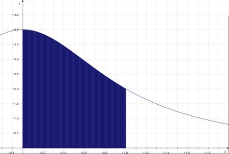 円周率関数