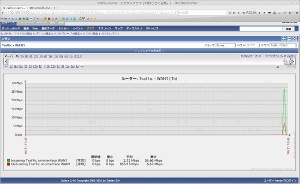 Zabbix traffice graph 2