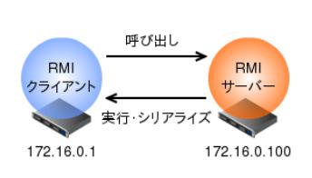 Java RMI Server and Client