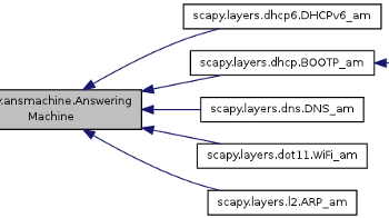 classscapy_1_1ansmachine_1_1AnsweringMachine__inherit__graph2