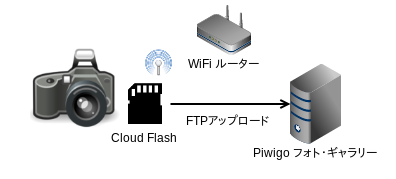 cloudflash system overview
