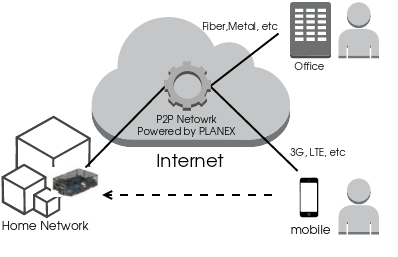 cloud_pi_p2p_network