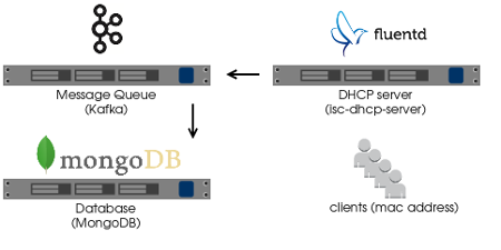 dhcp_address_management_network