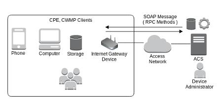 cwmp_network