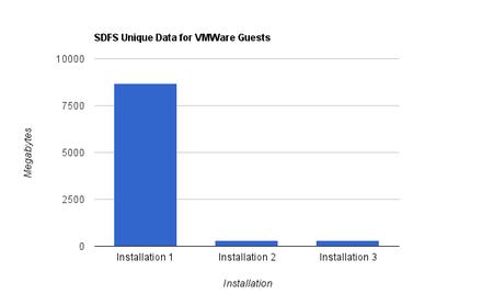 SDSF dedup VMWare Guest OS windows 7 data