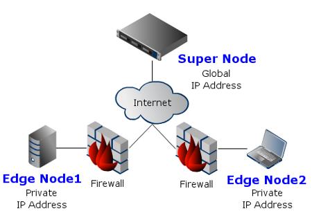 n2n vpn network overview