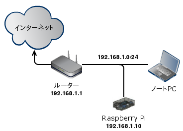 Raspberry Pi Home Network