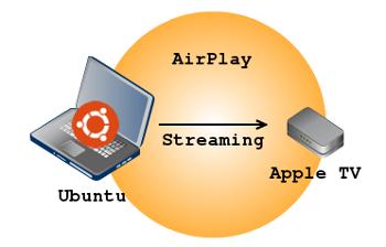 airplay-from-ubuntu
