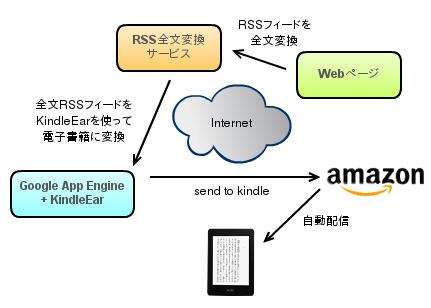 KindleEar ebook server overview