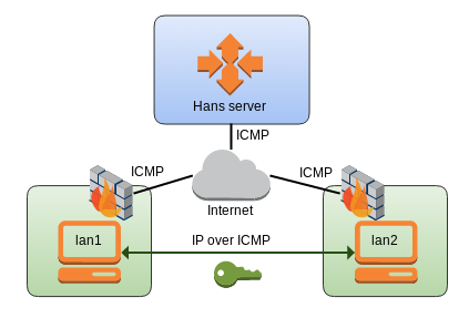 hans_ip_over_icmp_overview