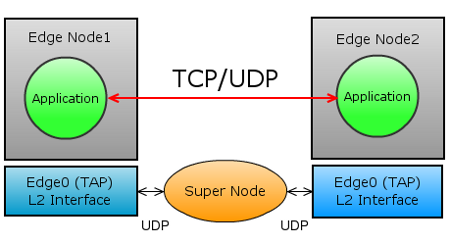 n2n - p2p network