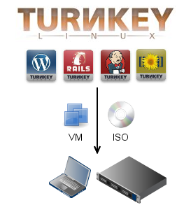 turnkey linux overview1
