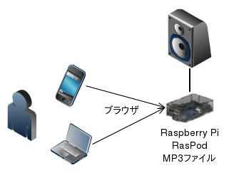 RasPod overview