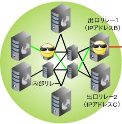 tor-network3