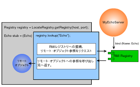 RMI Naming lookup overview
