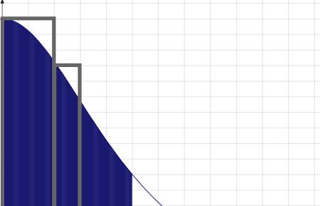 円周率積分