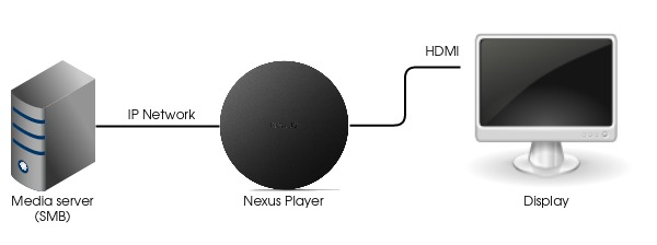 nexus_player_media_network