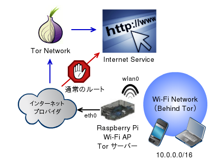 Raspberry Pi Tor Router