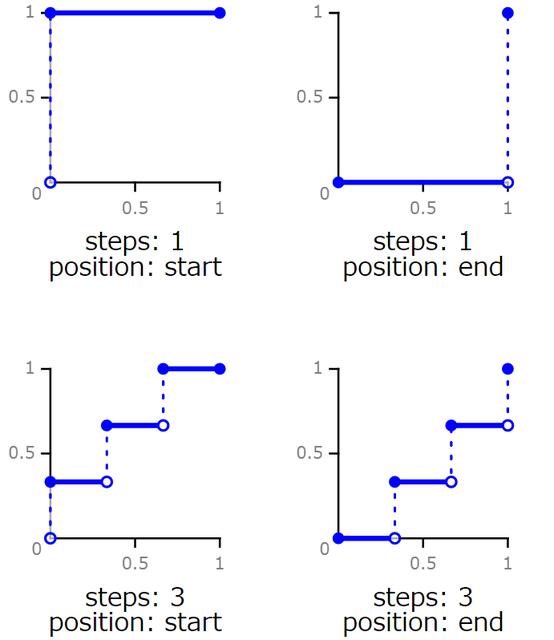css-tf-steps