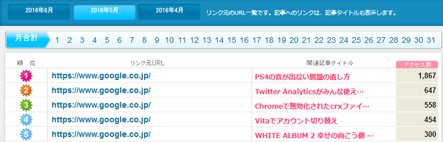 access-ranking-201605