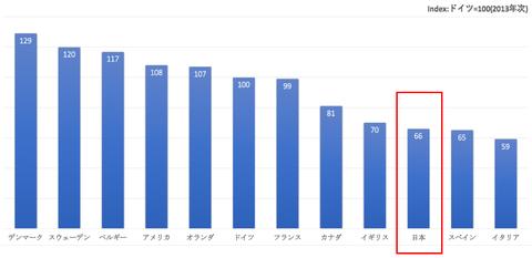 日本生産性低い_f1